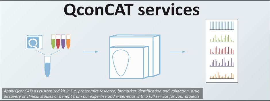 QconCAT service